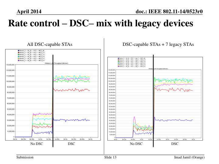 Rate control – DSC– mix with legacy devices