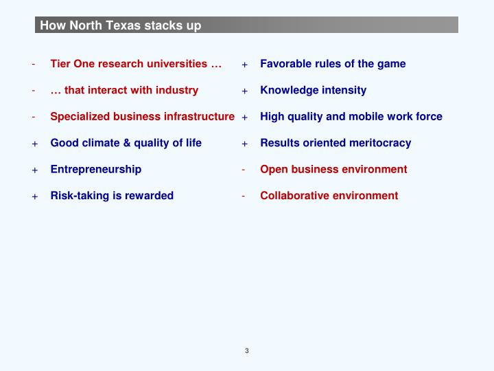 How North Texas stacks up