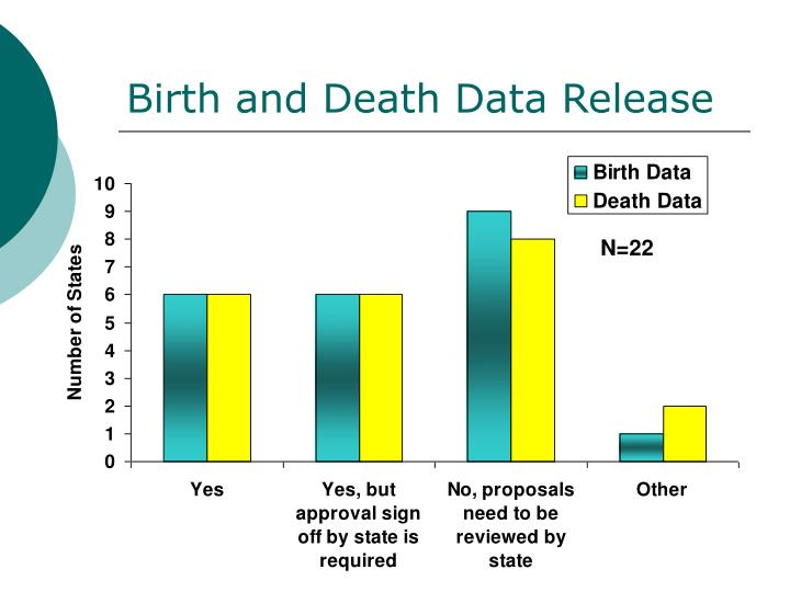 Birth and Death Data Release