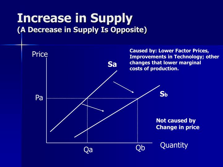 Caused by: Lower Factor Prices,