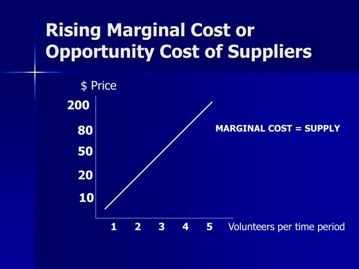 Rising Marginal Cost or Opportunity Cost of Suppliers