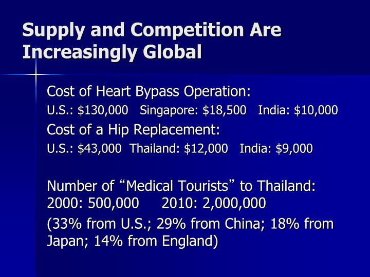 Supply and Competition Are Increasingly Global