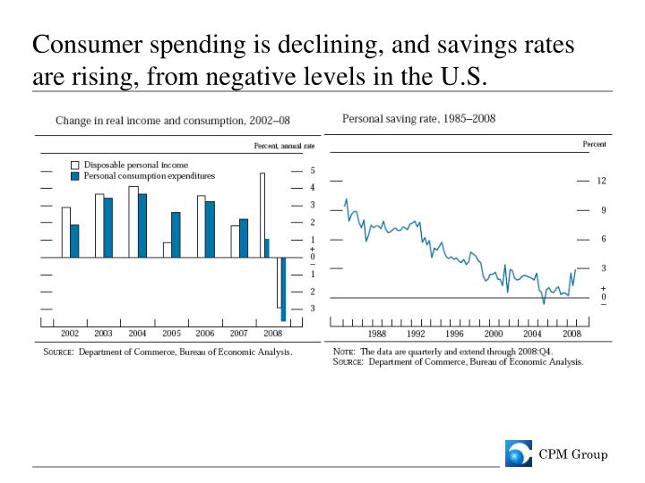 Consumer spending is declining, and savings rates are rising, from negative levels in the U.S.