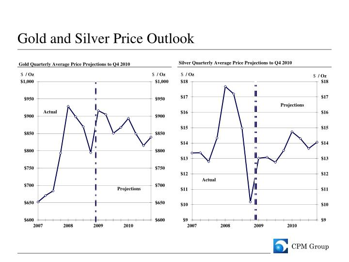 Gold and Silver Price Outlook