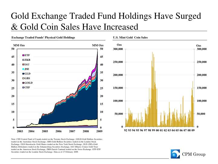 Gold Exchange Traded Fund Holdings Have Surged & Gold Coin Sales Have Increased