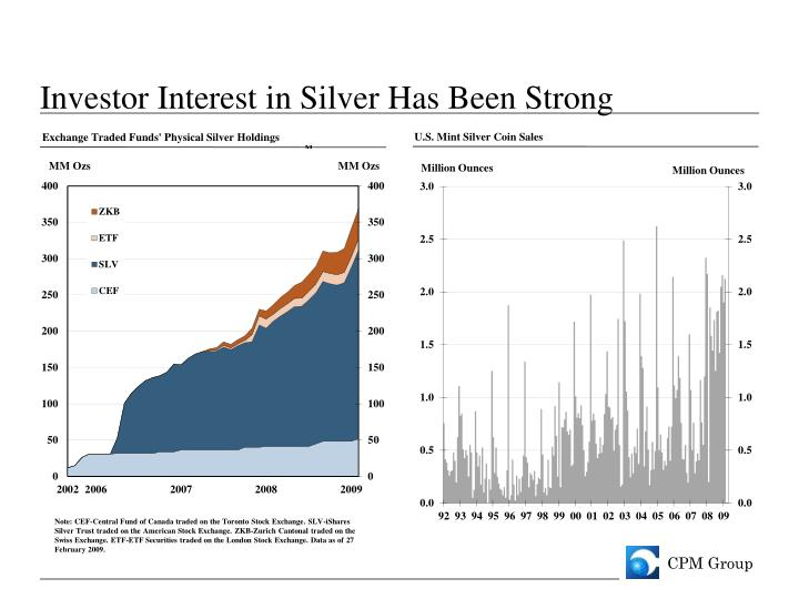 Investor Interest in Silver Has Been Strong