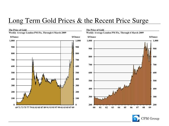 Long Term Gold Prices & the Recent Price Surge