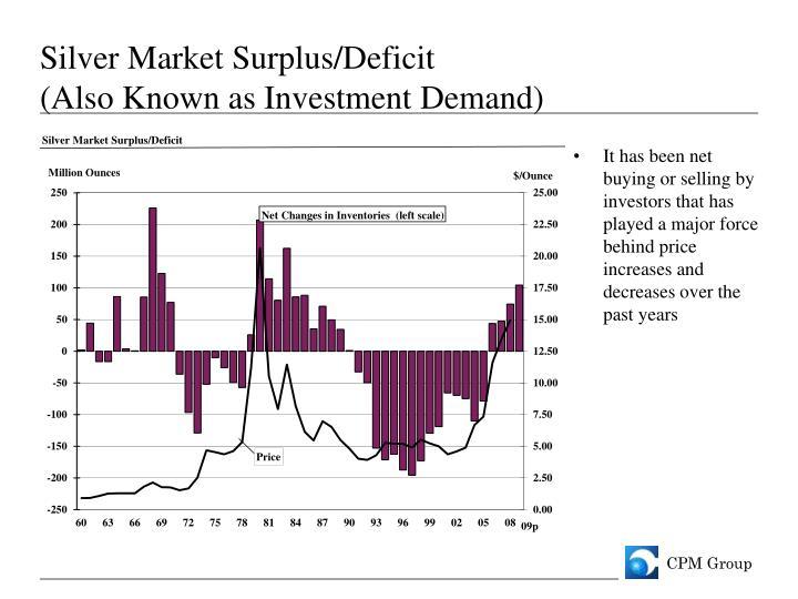 Silver Market Surplus/Deficit