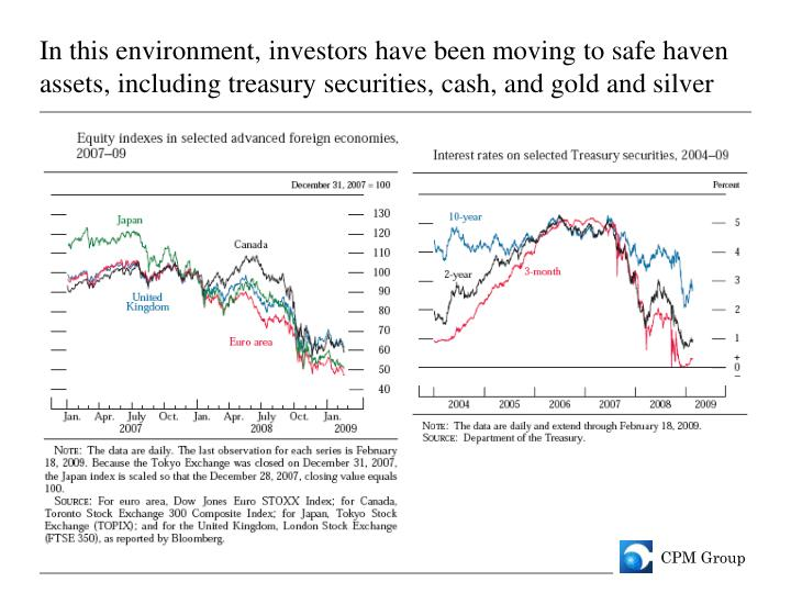 In this environment, investors have been moving to safe haven assets, including treasury securities, cash, and gold and silver