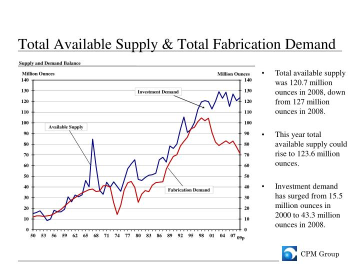 Total Available Supply & Total Fabrication Demand