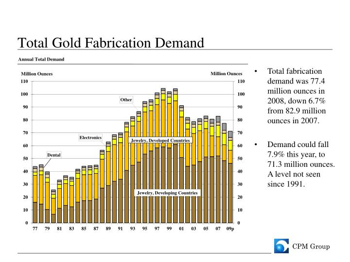 Total Gold Fabrication Demand