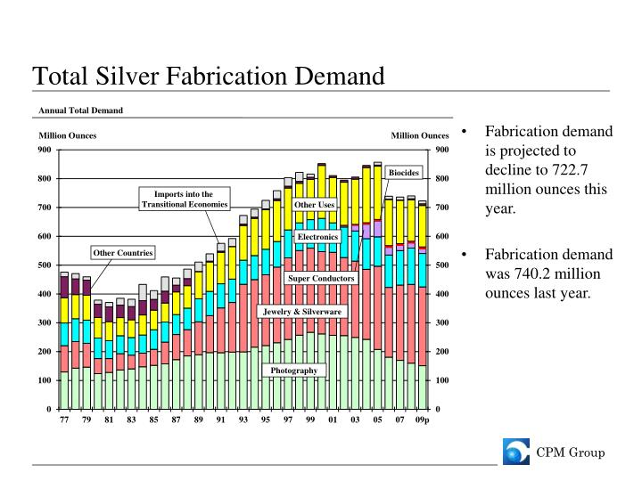 Total Silver Fabrication Demand