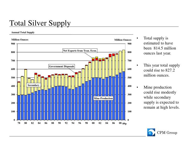 Total Silver Supply