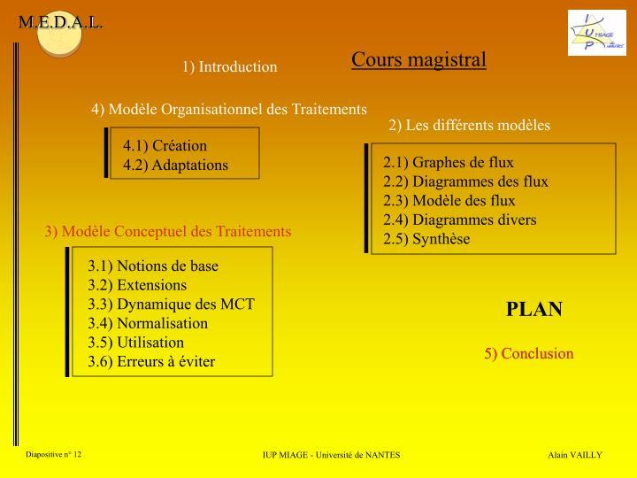 4.1) Création
