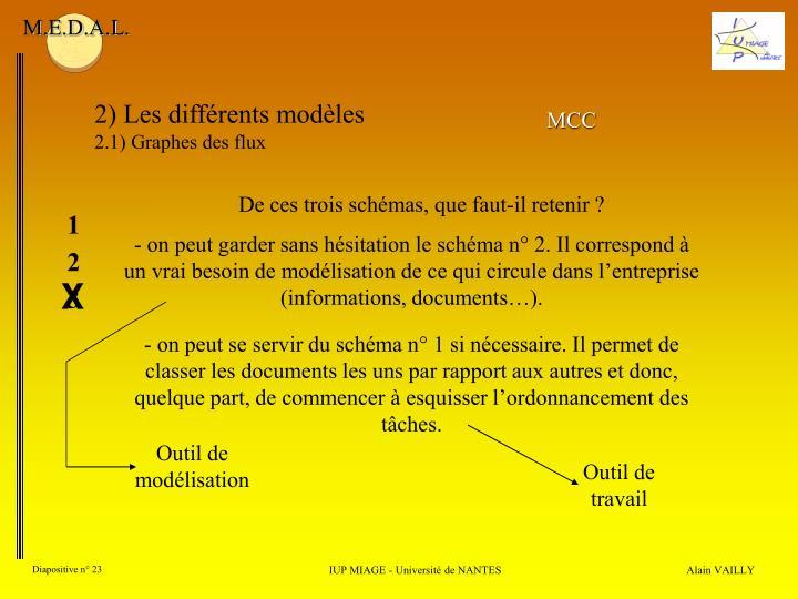 2) Les différents modèles