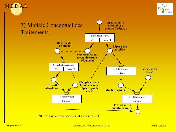 3) Modèle Conceptuel des