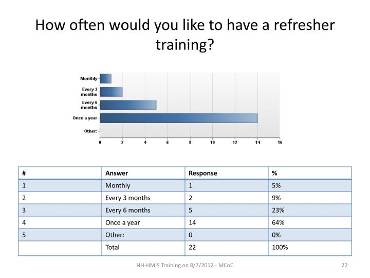 How often would you like to have a refresher training?