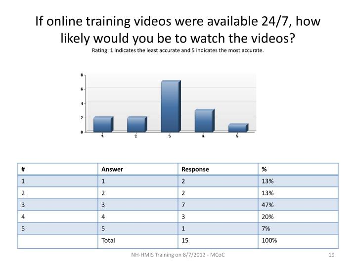If online training videos were available 24/7, how likely would you be to watch the videos?