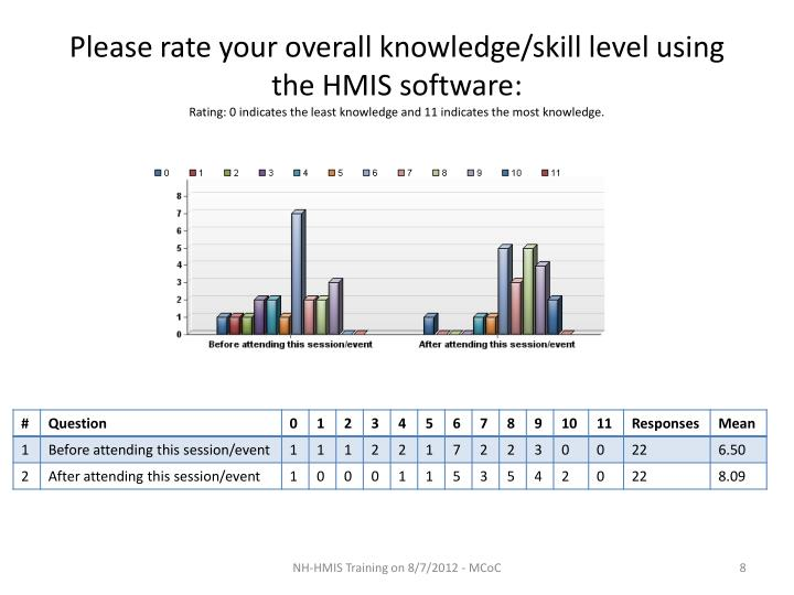 Please rate your overall knowledge/skill level using the HMIS software: