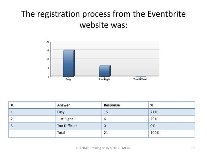 The registration process from the Eventbrite website was: