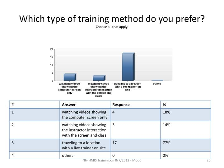 Which type of training method do you prefer?