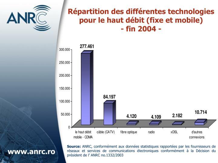 Répartition des différentes technologies pour le haut débit (fixe et mobile)