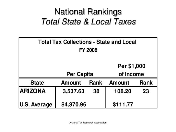 National rankings total state local taxes