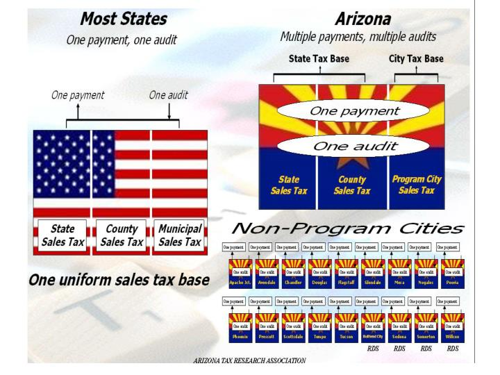 Snapshot of az s tax system average overall reliance