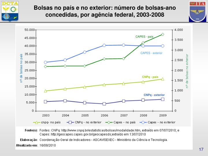 Bolsas no país e no exterior: número de bolsas-ano concedidas, por agência federal, 2003-2008