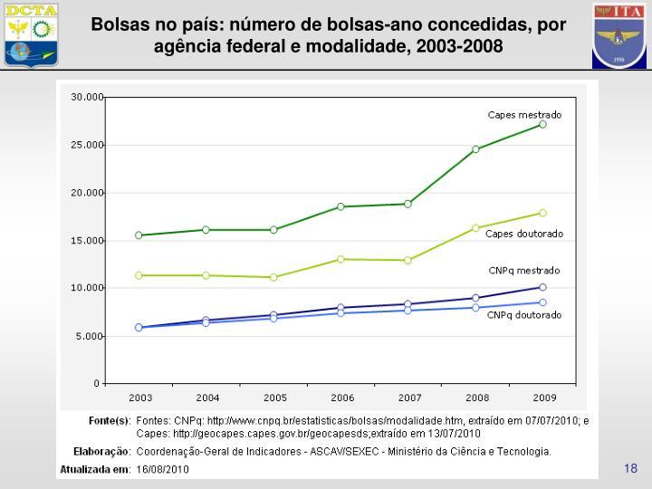 Bolsas no país: número de bolsas-ano concedidas, por agência federal e modalidade, 2003-2008