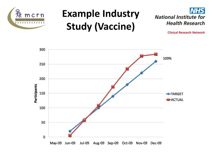 Example Industry Study (Vaccine)
