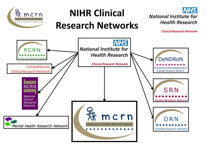 NIHR Clinical Research Networks