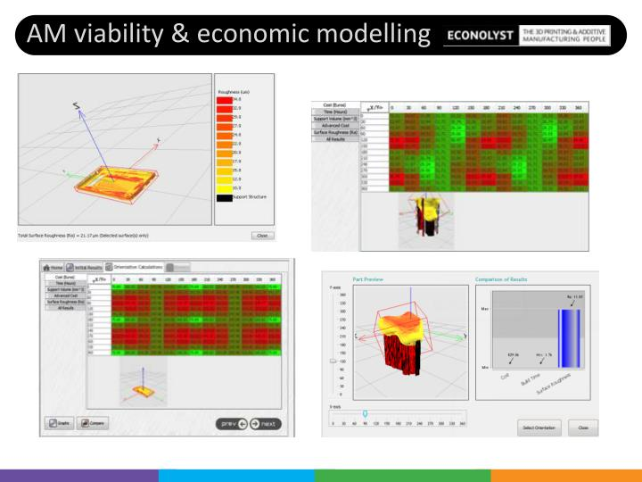 AM viability & economic modelling