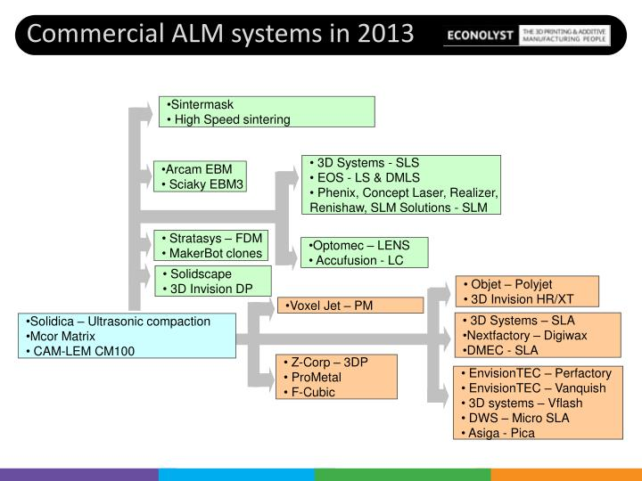 Commercial ALM systems in 2013