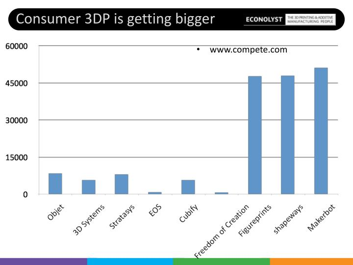 Consumer 3DP is getting bigger