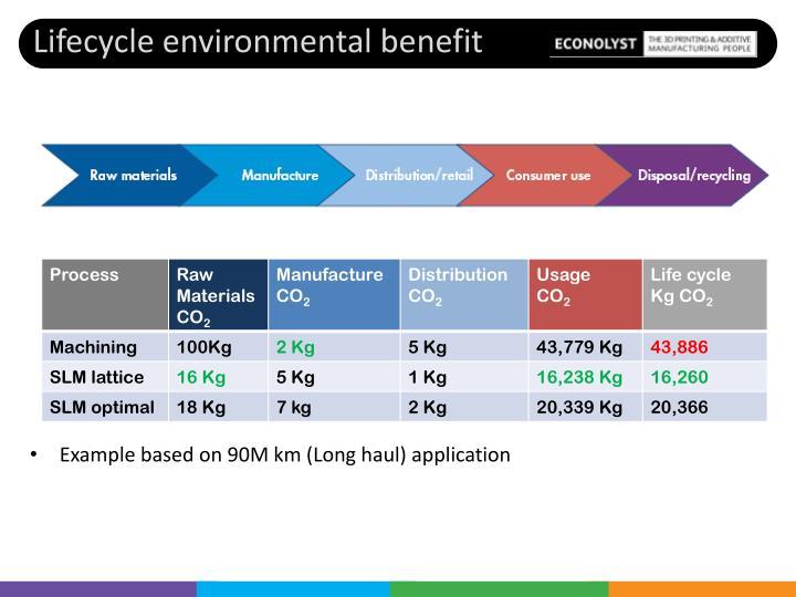 Lifecycle environmental benefit