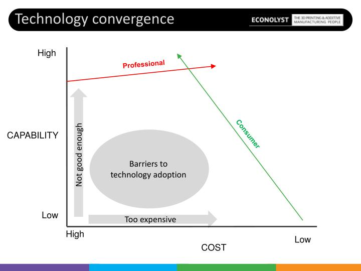 Barriers to technology adoption