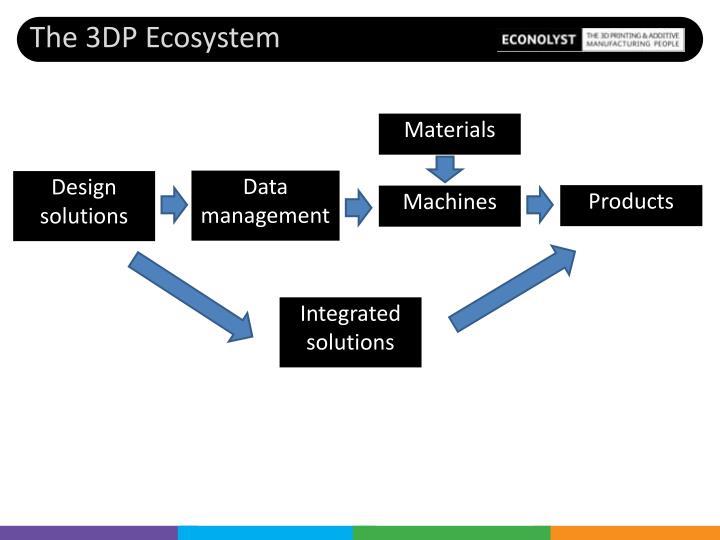 The 3DP Ecosystem