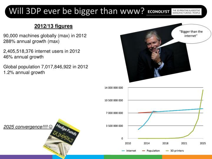 Will 3DP ever be bigger than www?