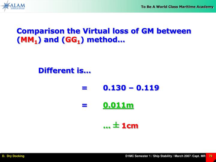Comparison the Virtual loss of GM between (