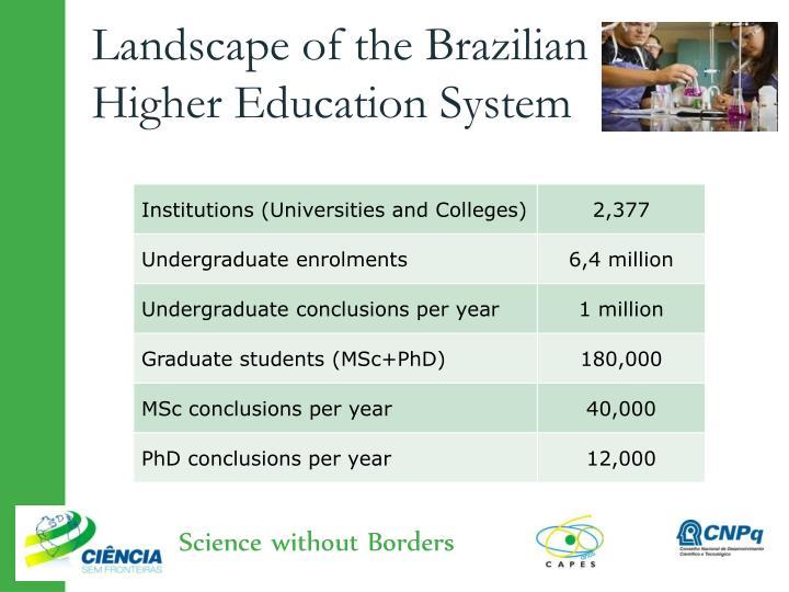 Landscape of the brazilian higher education system