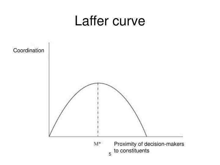Laffer curve
