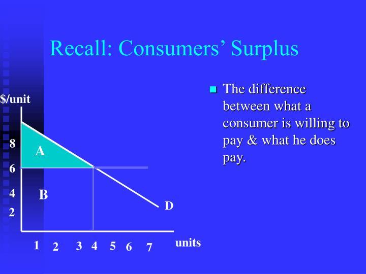 Recall: Consumers' Surplus