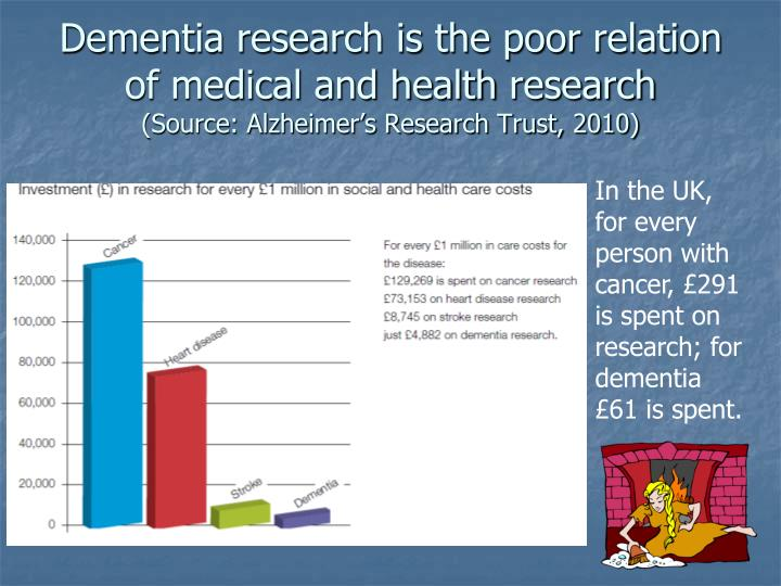Dementia research is the poor relation of medical and health