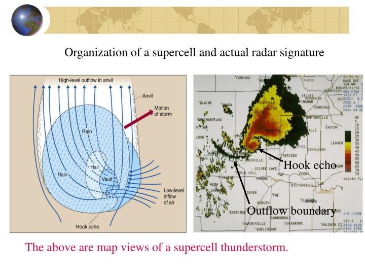 Organization of a supercell and actual radar signature