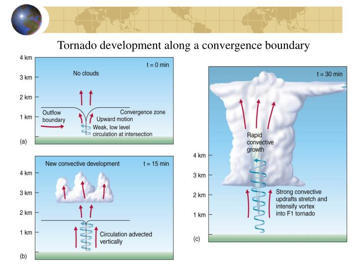 Tornado development along a convergence boundary