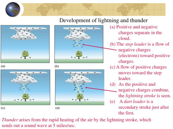 Development of lightning and thunder