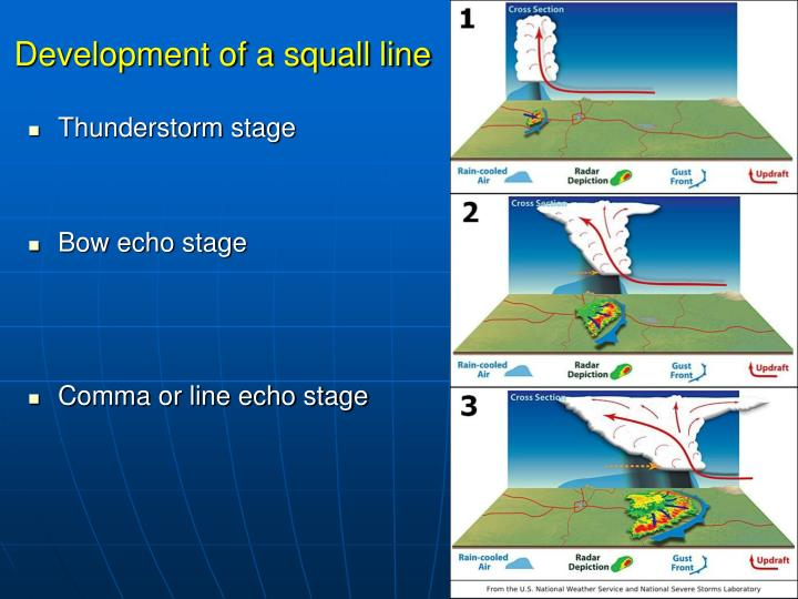 Development of a squall line