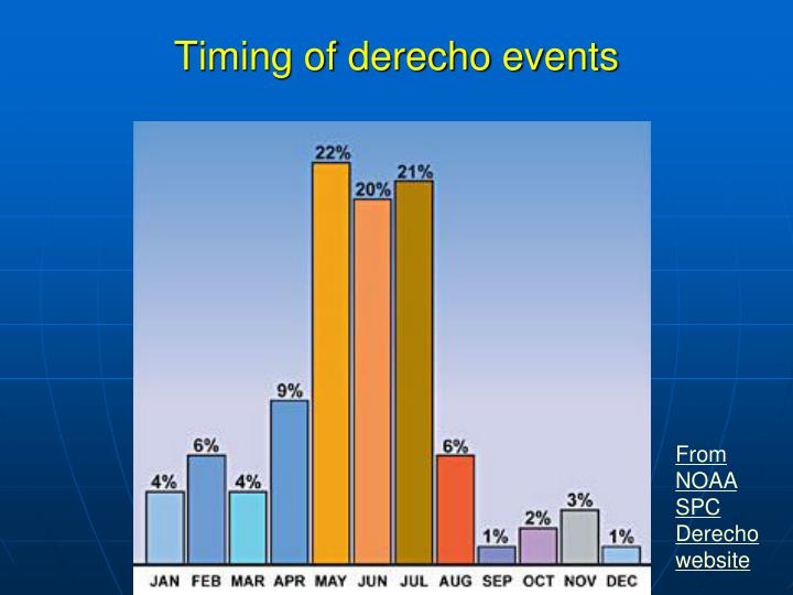 Timing of derecho events
