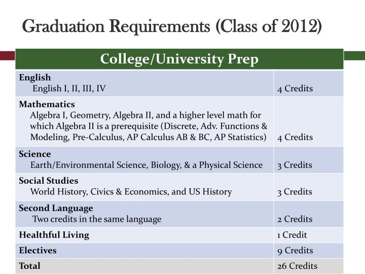 Graduation Requirements (Class of 2012)